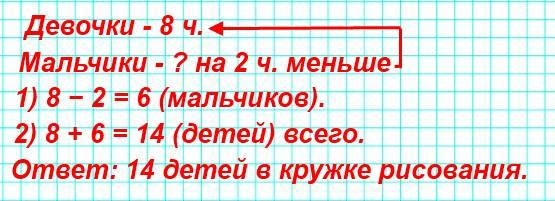 В кружке рисования 8 девочек, а мальчиков на 2 меньше. Поставь вопрос так, чтобы задача решалась двумя действиями, и реши ее.