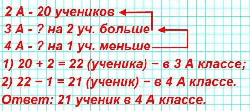 Во 2 А классе 20 учеников, в 3 А — на 2 ученика больше, а в 4 А — на 1 ученика меньше, чем в 3 А. Сколько учеников в 4 А?