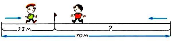 Длина аллеи 70 м. Два мальчика пошли навстречу друг другу с разных концов аллеи. Один мальчик прошел до встречи 22 м. Сколько метров прошел до встречи другой мальчик?