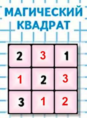 Заполни пустые клетки квадрата так, чтобы он стал магическим.