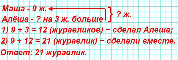 Маша сложила из бумаги 9 журавликов, а Алеша − на 3 журавлика больше. Сколько всего журавликов они сделали?