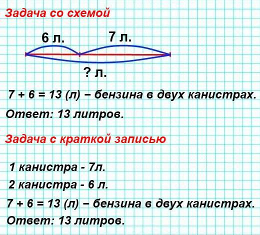 В одной канистре осталось 7 л бензина, а в другой − 6 л. Сколько литров бензина осталось в двух канистрах?