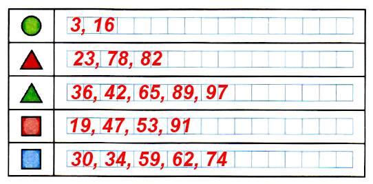 Не заполняя полностью таблицу числами от 1 до 100, запиши числа, закрытые фигурами.