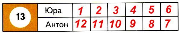 Юра и Антон играли в кегли и сбили всего 13 кеглей. Сколько кеглей мог сбить каждый мальчик, если Антон каждый раз сбивал больше, чем Юра?