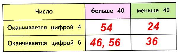 Числа 36, 54, 46, 40, 56, 24 запиши в нужные клетки таблицы.