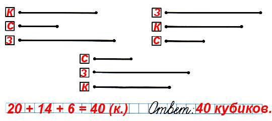 В коробке лежат кубики трёх цветов: красного, синего и зелёного. Красных кубиков 14, синих 6, а зелёных 20. Сколько всего кубиков в этой коробке? В каждой группе отрезков отметь те, которые обозначают красные (к.), синие (с.) и зелёные (з.) кубики, и реши задачу.