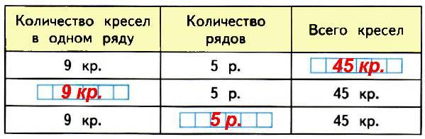 83. Составь по таблице 3 задачи, реши их и запиши ответы задач в свободных клетках таблицы.