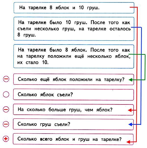 Используя данные условия и вопросы, составь задачи. Соедини линией карточки с условием и вопросом. Устно реши полученные задачи. В каждый кружок запиши знак действия, с помощью которого решается задача.