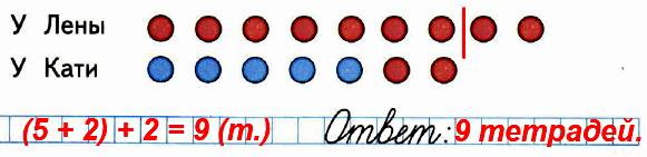 У Кати было 5 тетрадей. Лена отдала ей 2 тетради, и у них тетрадей стало поровну. Сколько тетрадей было у Лены сначала? Дополни схематический рисунок к задаче и запиши ответ.