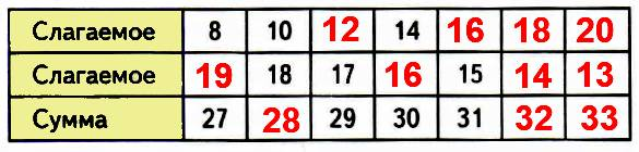 Проследи, как меняется первое слагаемое, второе, как при этом меняется их сумма. Заполни числами два последних столбца.