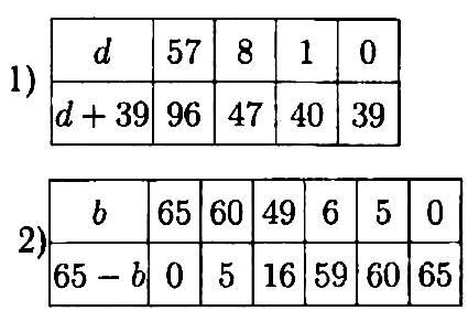 Найди значение суммы d + 39. Найди значение разности 65 − b