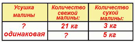 Из 21 кг свежей малины получается 3 кг сухой. Сколько взяли свежей малины, если получили 5 кг сухой?