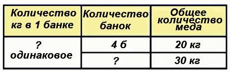 В 4 одинаковые банки разлили 20 кг меда. Сколько потребуется таких банок, чтобы разлить 30 кг меда?