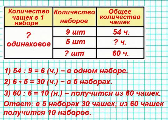 В 9 одинаковых наборах 54 чашки. Сколько чашек в 5 таких наборах? Сколько таких наборов получится из 60 чашек?