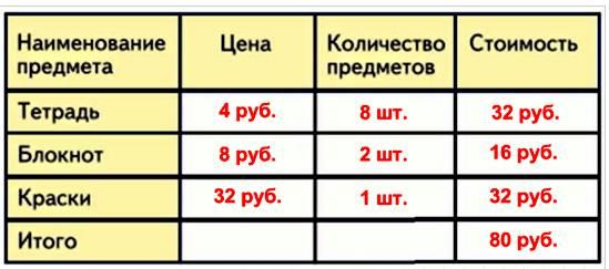 2 тетради стоят столько же, сколько 1 блокнот, а 1 набор красок в 4 раза дороже, чем блокнот.