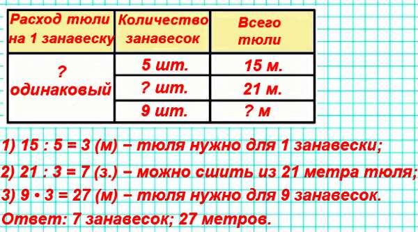 Из 15 м тюля сшили 5 одинаковых занавесок. Сколько таких занавесок можно сшить из 21 м тюля? Сколько понадобится тюля, чтобы сшить 9 таких занавесок?