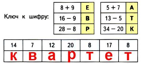 Вычисли значение каждого выражения и запиши соответствующую ему букву в последней таблице. Расшифруй название басни.