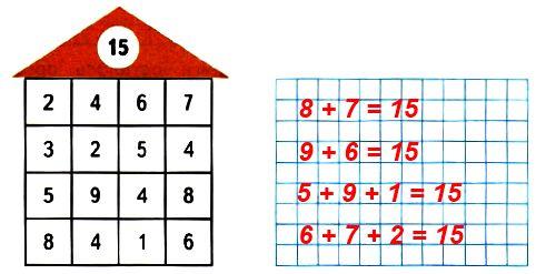 Из чисел, записанных в домике, набери число 15. Запиши четыре равенства.