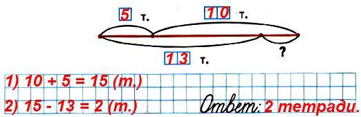 У Юры было 10 тетрадей. Он израсходовал несколько тетрадей, затем купил 5 тетрадей, и у него стало 13 тетрадей. Сколько тетрадей Юра израсходовал? Закончи схематический чертёж и реши задачу.