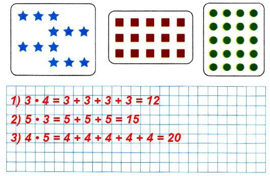 По каждому рисунку составь выражение, используя знак умножения. Вычисли значение каждого выражения с помощью сложения.