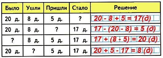 Устно составь по таблице задачи про детей, которые плавают в бассейне, и запиши решение каждой задачи в таблице