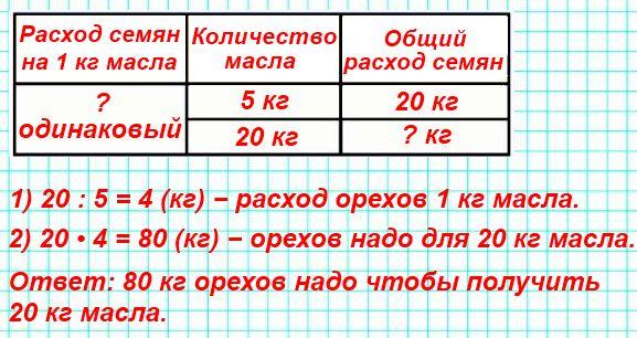 Из 20 кг кедровых орехов можно получить из 5 кг масла. Сколько кедровых орехов надо взять, чтобы получить 20 кг масла?