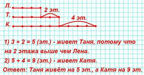 Катя, Лена и Таня живут в одном доме, но на разных этажах. Таня живёт на 2 этажа выше, чем Лена, но на 4 этажа ниже, чем Катя. Лена живёт на третьем этаже. Кто на каком этаже живёт?