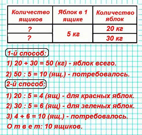 Составь задачу по выражению (20 + 30) : 5. Объясни разные способы её решения.