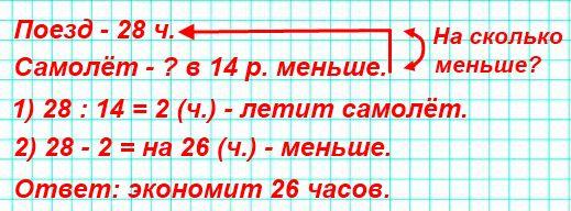От Москвы до Ставрополя поезд идёт 28 ч, а самолёт тратит в 14 раз меньше времени, чем поезд. Сколько часов экономит самолёт для пассажира?