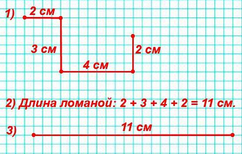 1) Начерти ломаную из четырёх звеньев, длины которых 2 см, 3 см, 4 см, 2 см. 2) Найди длину этой ломаной. 3) Начерти отрезок, длина которого равна длине ломаной.