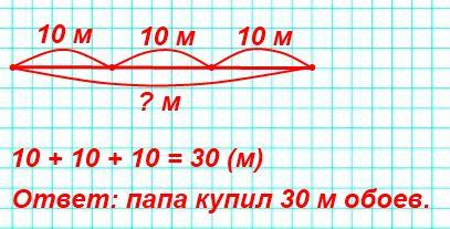 Папа купил 3 рулона обоев, по 10 м каждый. Сколько всего метров обоев купил папа? Сделай схематический рисунок к задаче и реши её.