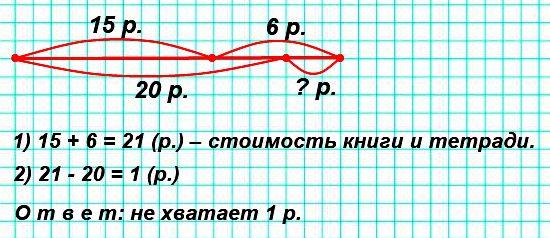 У Вити 20 р. Сколько рублей не хватает, чтобы купить книгу за 15 р. и тетрадь за 6 р.?