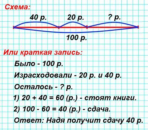 У Нади было 100 р. Она купила две книги. Одна книга стоит 20 р., а другая— 40 р. Сколько рублей сдачи должна получить Надя?