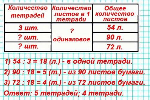 В трёх одинаковых тетрадях 54 листа бумаги. Сколько таких тетрадей получится из 90 листов? из 72 листов?