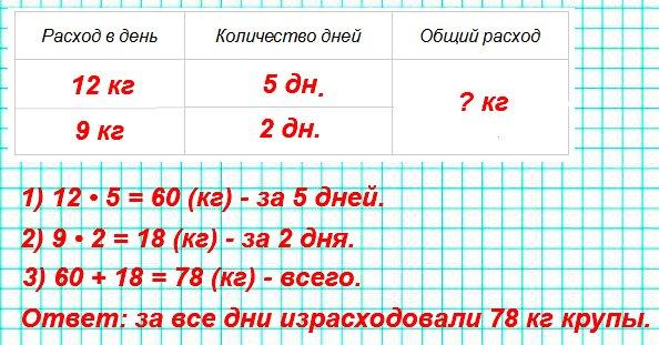 В столовой 5 дней расходовали по 12 кг крупы, а 2 дня — по 9 кг. Сколько крупы израсходовали за все эти дни?