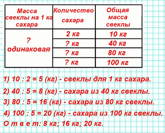 Из 10 кг сахарной свёклы получают 2 кг сахару. Сколько килограммов сахару можно получить из 40 кг свёклы? из 80 кг? из 100 кг