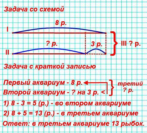 В школьном уголке природы три аквариума: в первом 8 рыбок, во втором на 3 рыбки меньше, чем в первом, а в третьем столько рыбок, сколько в первом и втором аквариумах вместе. Сколько рыбок в третьем аквариуме?
