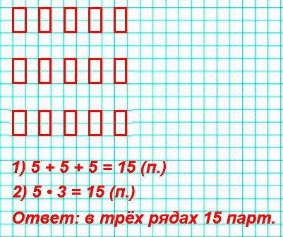 сначала сложением, а потом умножением. В классе в каждом ряду 5 парт. Сколько парт в трёх таких рядах?