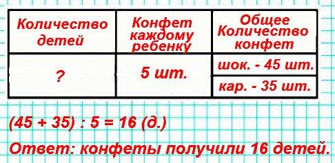 Составь задачу по выражению (45 + 35) : 5