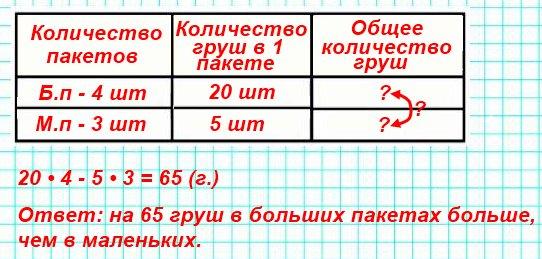 В четырёх больших пакетах лежат груши, по 20 в каждом, а в трёх маленьких пакетах - по 5 груш в каждом. Сколько всего груш