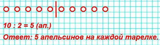Сделай к задаче рисунок и реши её. 10апельсинов разложили на2тарелки поровну. Сколько апельсинов на каждой тарелке