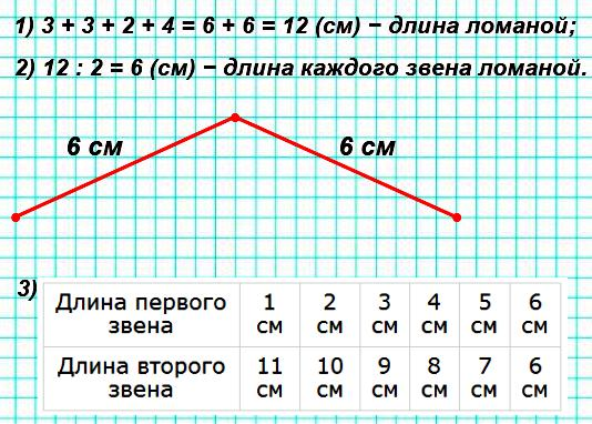 Найди длину ломаной. 2) Начерти ломаную такой же длины, но из двух звеньев. 3) Запиши в таблице, какой длины может быть при этом каждое звено ломаной в сантиметрах