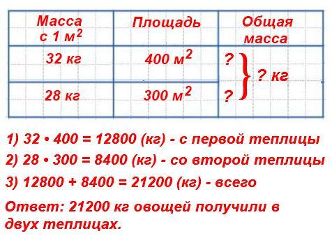 Овощеводы получили в одной теплице по32кг овощей с каждого квадратного метра на площади400 м,а в другой − по28кг овощей на площади300 м