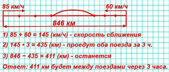 Из двух городов, расстояние между которыми 846 км, вышли одновременно навстречу друг другу два поезда. Один шел со скоростью 85 км/ч, другой − со скоростью 60 км/ч. Какое расстояние будет между поездами через 3 ч