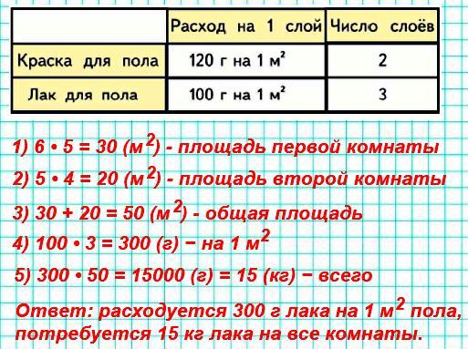 Длина и ширина одной из комнат дачного дома6м и5м, а другой −5м и4м. Узнай, сколько граммов лака расходуется на1