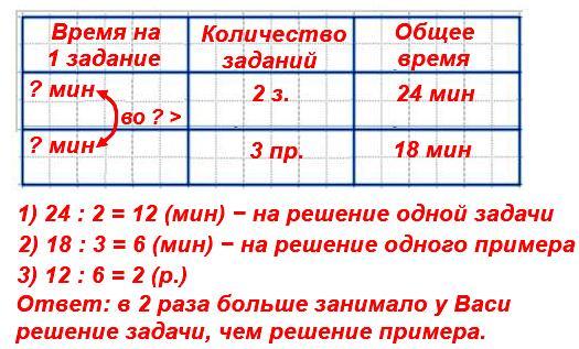 На решение двух задач Васе потребовалось24мин, а на решение трех примеров на деление −18мин. Во сколько раз больше занимало у Васи решение задачи, чем решение примера