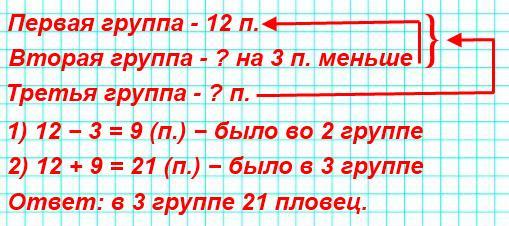 9. В бассейне занимались три группы пловцов. В первой группе было12человек, во второй − на3человека меньше, а в третьей − столько, сколько в первой и второй вместе. Придумай вопрос и реши задачу.