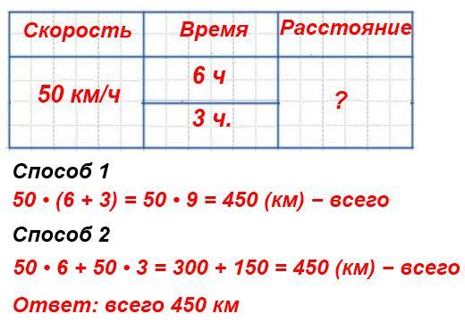 Составь задачу по выражению 50 •(6 + 3) с величинами: скорость, время, расстояние. Как решить задачу другим способом