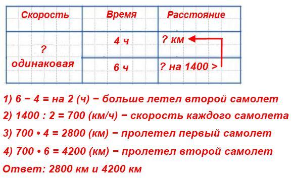 Два самолета летели с одинаковой скоростью. первый самолет был в воздухе 4 ч, второй − 6 ч. Первый самолет пролетел на 1400 км меньше второго