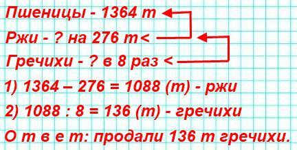 Фермеры продали 1364 т пшеницы, ржи — на 276 т меньше, чем пшеницы, а гречихи — в 8 раз меньше, чем ржи. Сколько тонн гречихи продали фермеры
